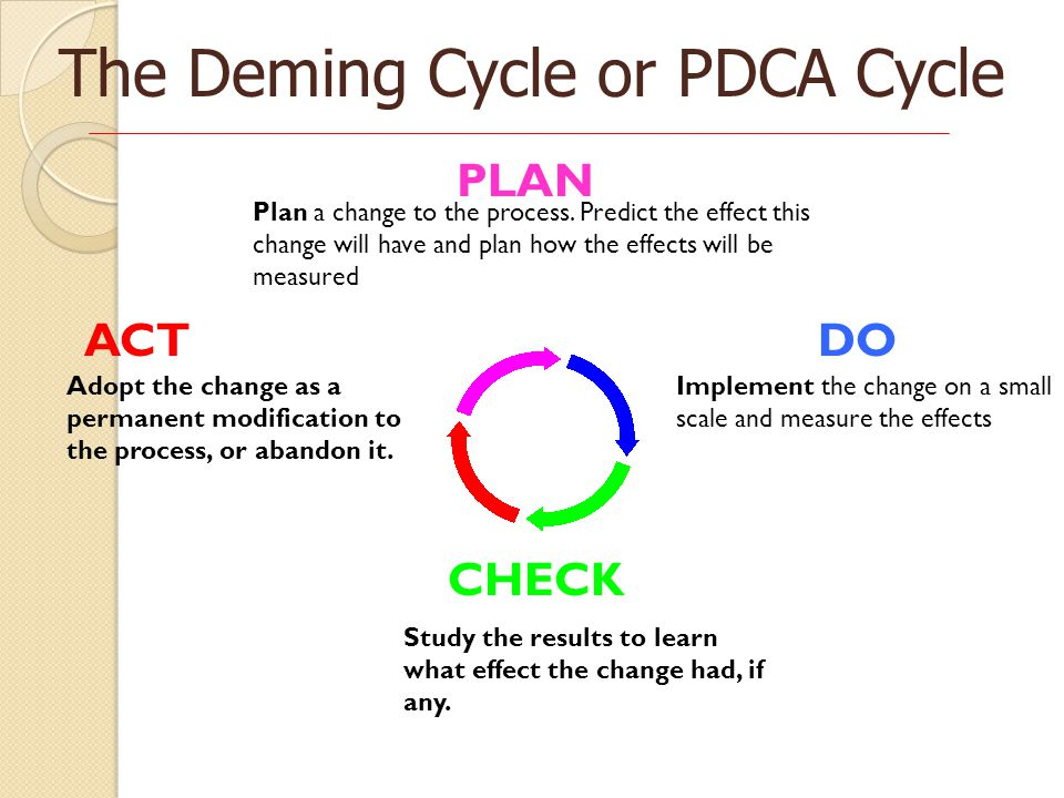 The Deming Cycle or PDCA Cycle