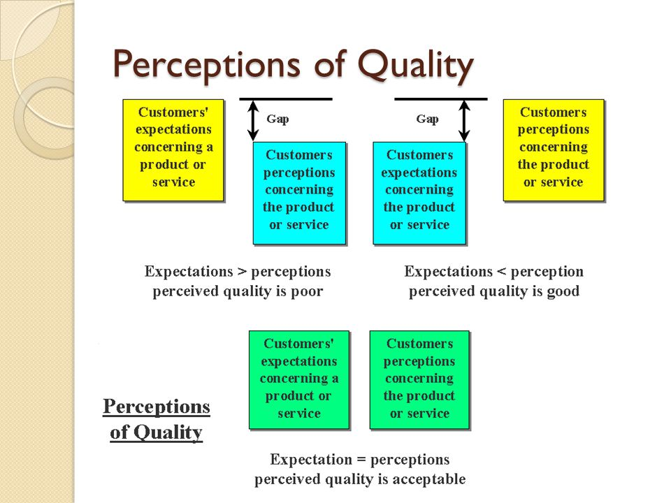 Perceptions of Quality
