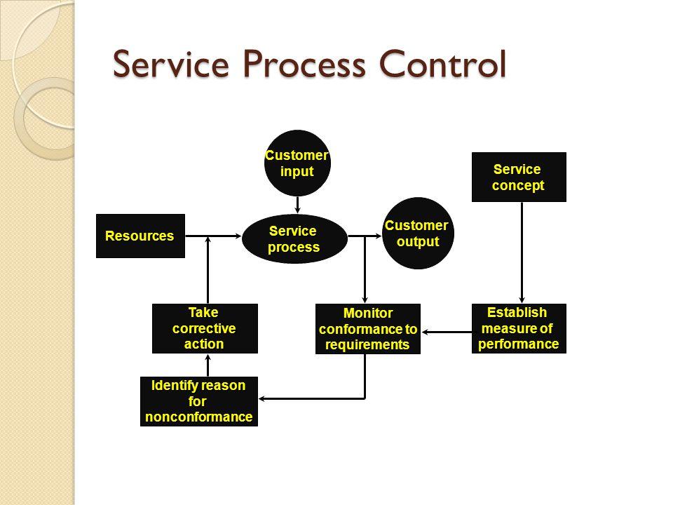 Service Process Control