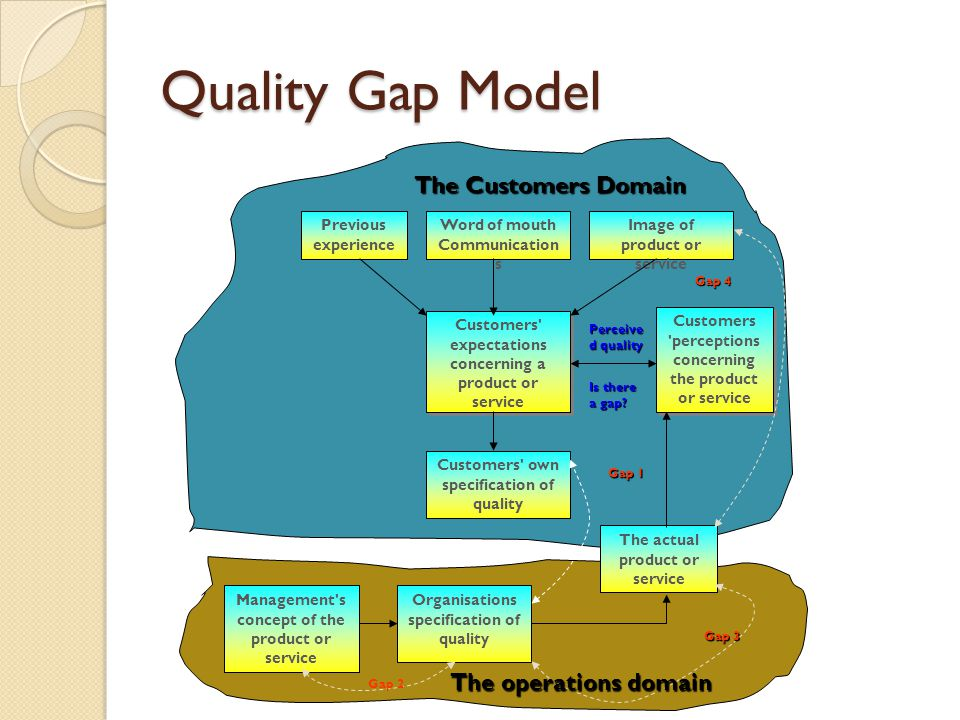 Quality Gap Model The Customers Domain The operations domain
