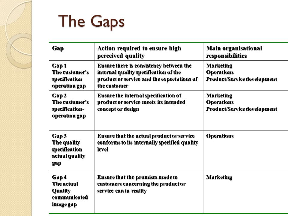 The Gaps Gap Action required to ensure high perceived quality