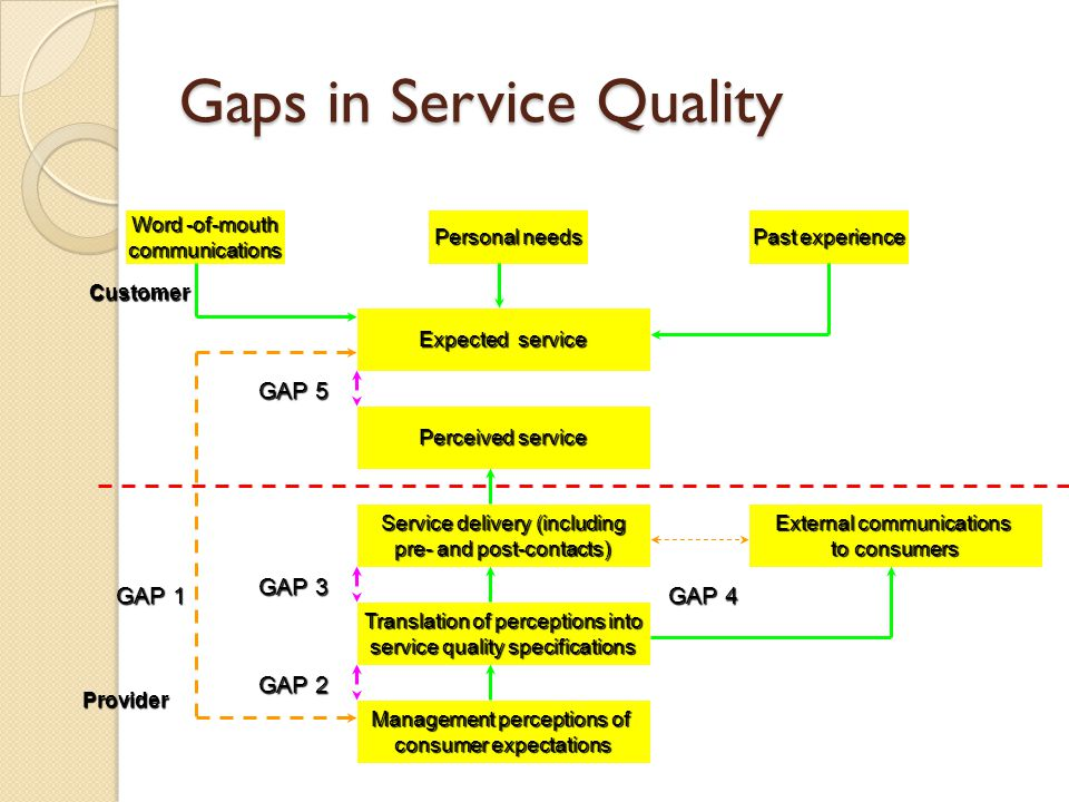 service quality gap in restaurants Keywords: service quality, customer satisfaction, fast food restaurants, pakistan  introduction  explained the gap between what customers feel to be.
