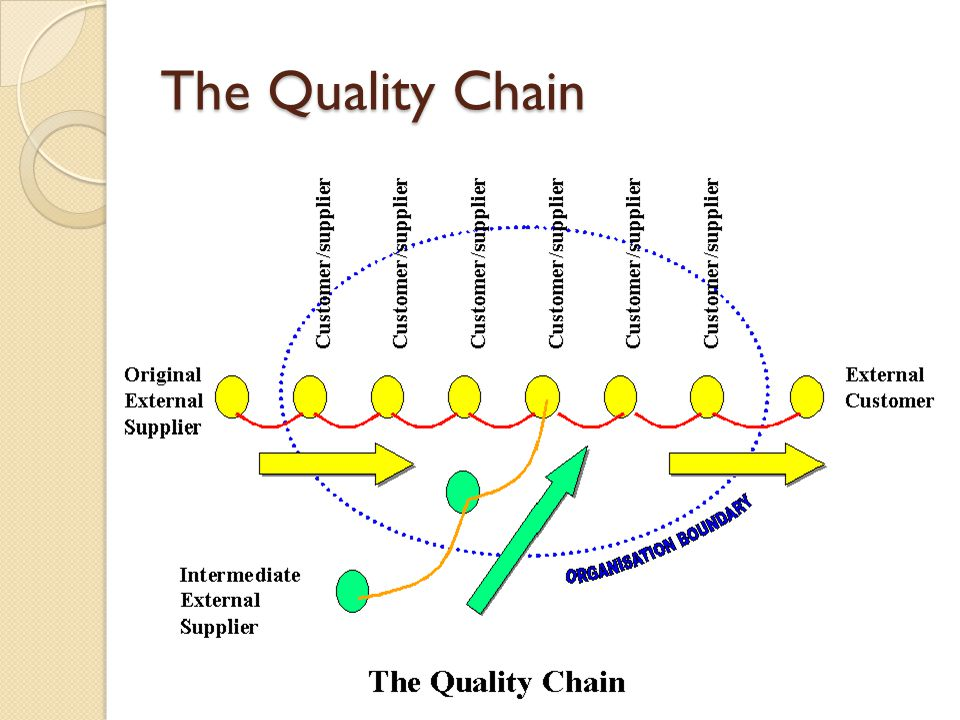 The Quality Chain