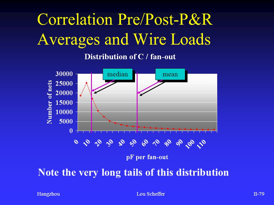 Correlation Pre/Post-P&R Averages and Wire Loads
