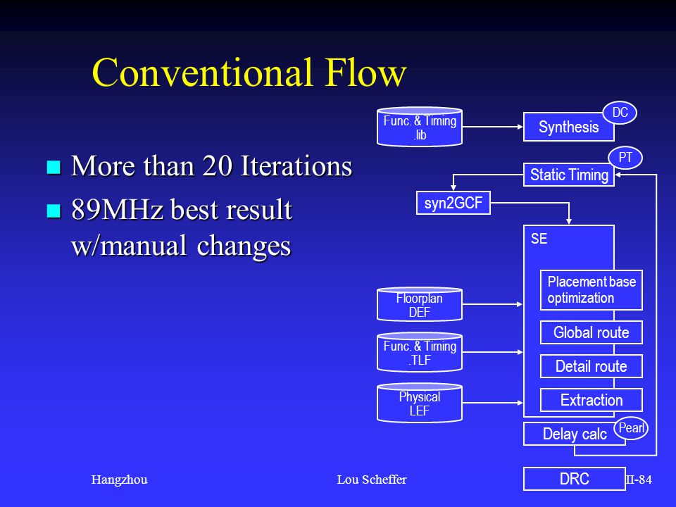 Conventional Flow More than 20 Iterations