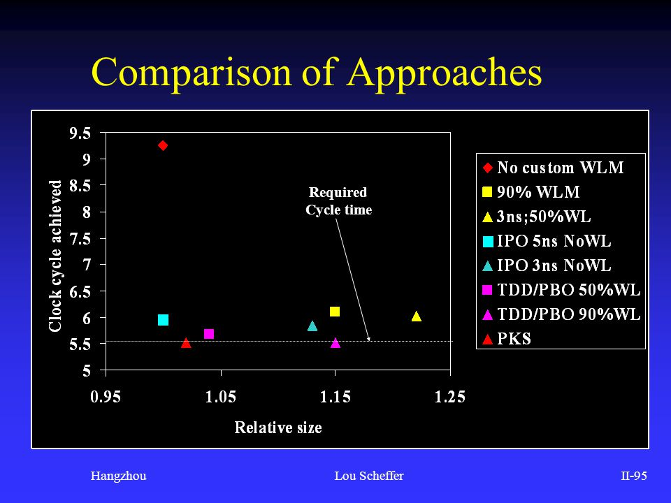 Comparison of Approaches