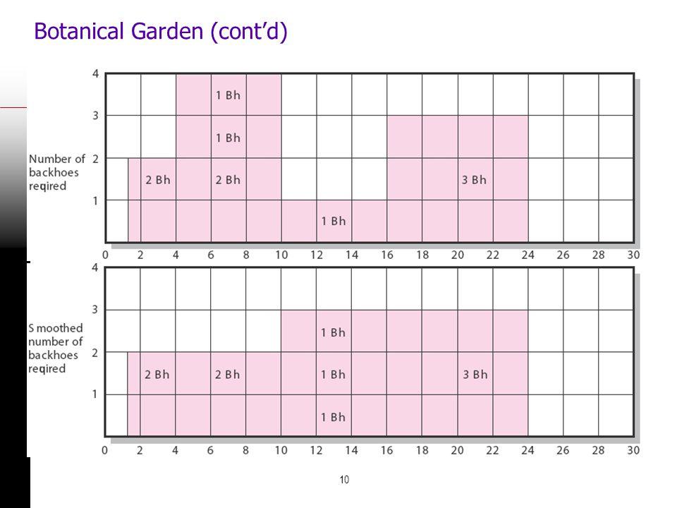 Botanical Garden (cont'd)