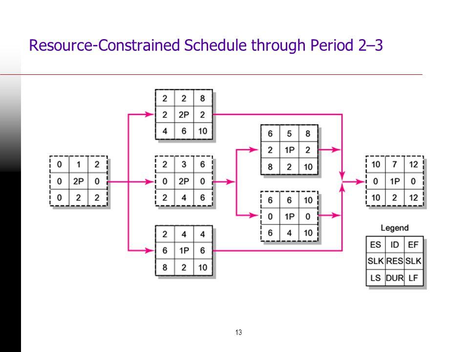 Resource-Constrained Schedule through Period 2–3