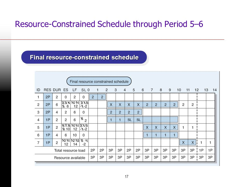 Resource-Constrained Schedule through Period 5–6