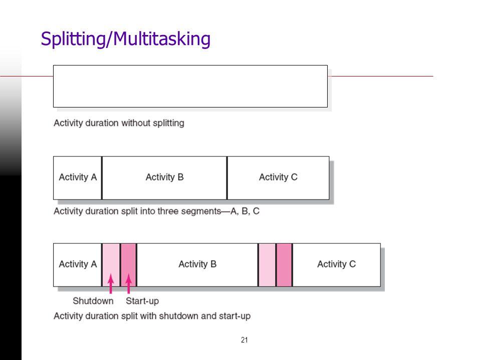 Splitting/Multitasking