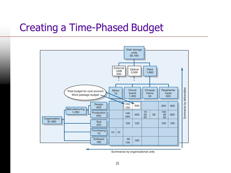 Creating a Time-Phased Budget