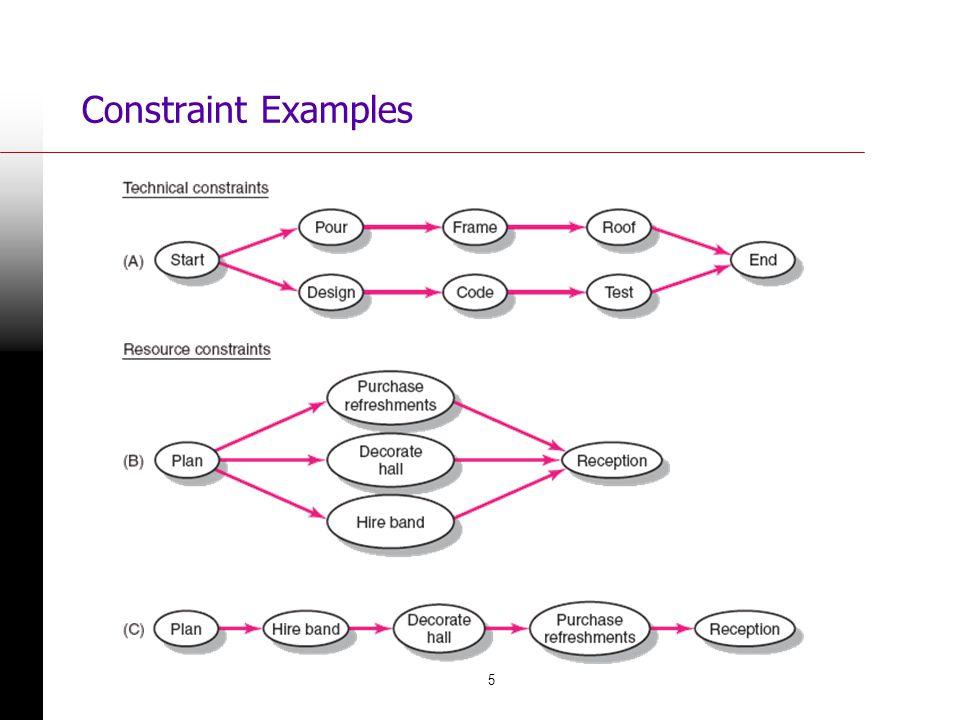 Constraint Examples FIGURE 8.1