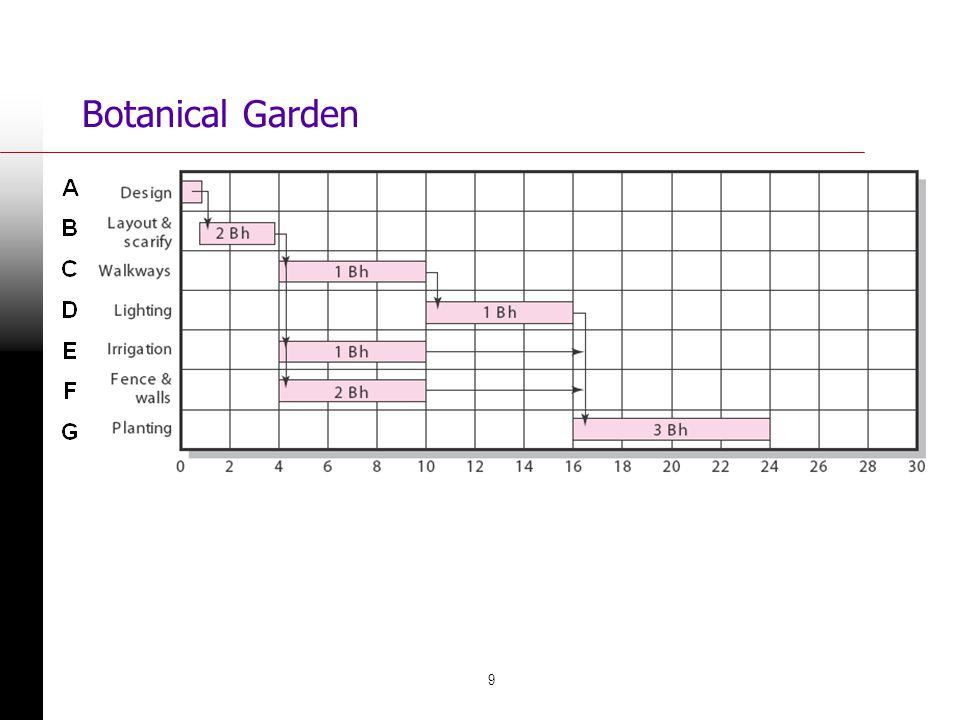 Botanical Garden FIGURE 8.2