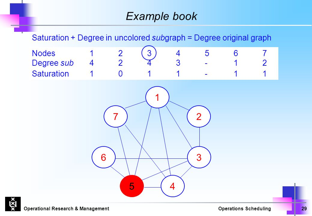Example book Saturation + Degree in uncolored subgraph = Degree original graph. Nodes 1 2 3 4 5 6 7.