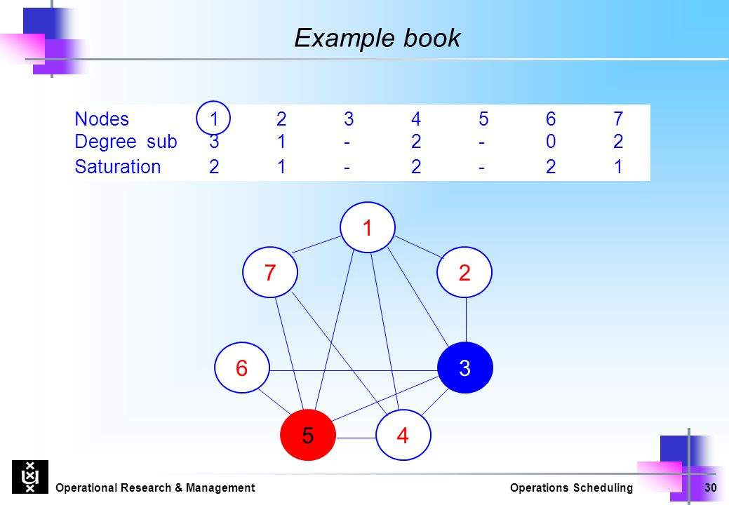 Example book Nodes 1 2 3 4 5 6 7 Degree sub 3 1 - 2 - 0 2 Saturation 2 1 - 2 - 2 1 1 7 2 6 3 5 4