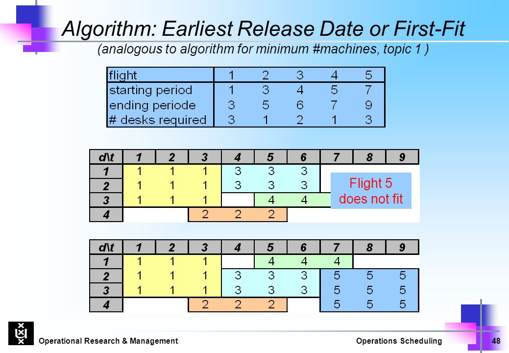 Algorithm: Earliest Release Date or First-Fit (analogous to algorithm for minimum #machines, topic 1 )