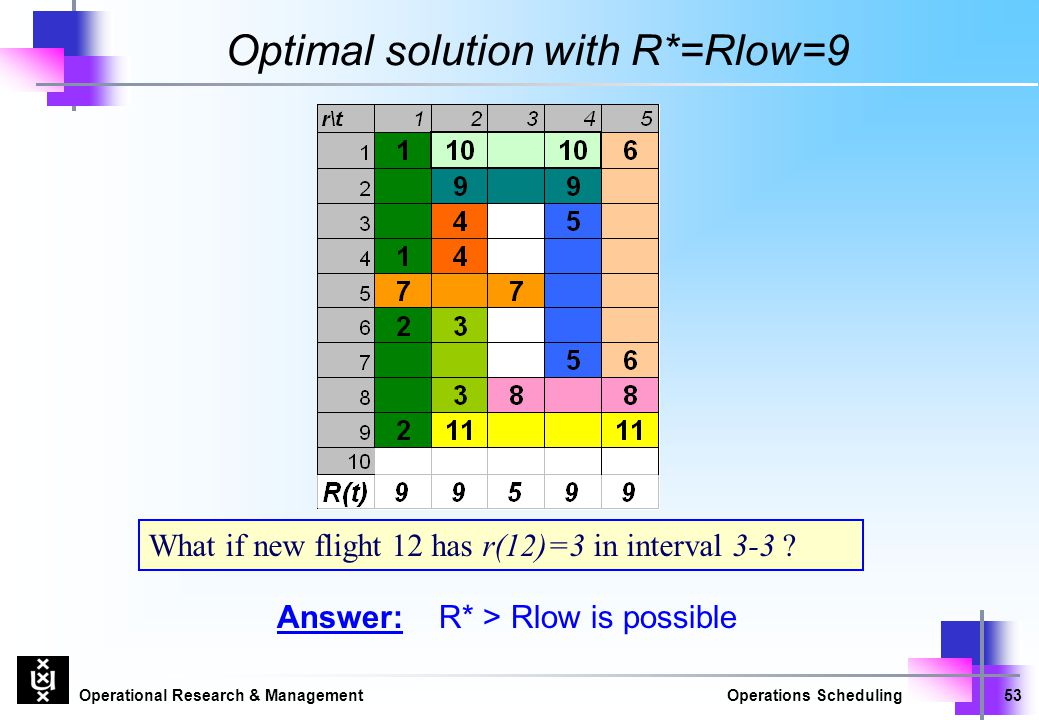 Optimal solution with R*=Rlow=9