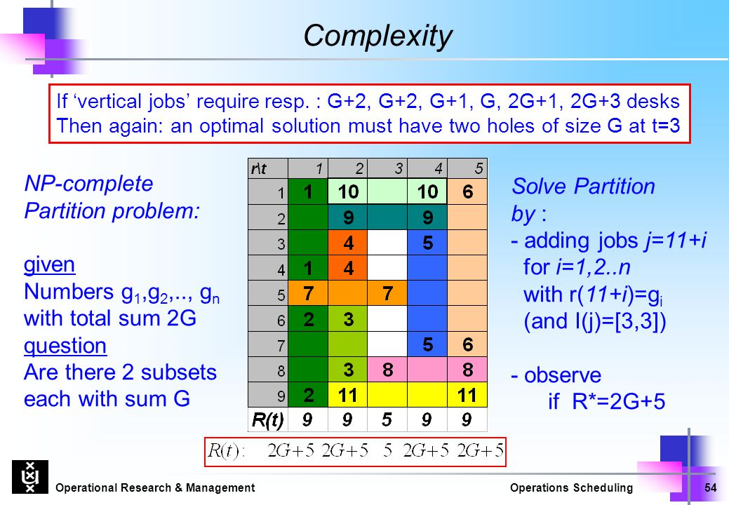 Complexity NP-complete Partition problem: Solve Partition by :