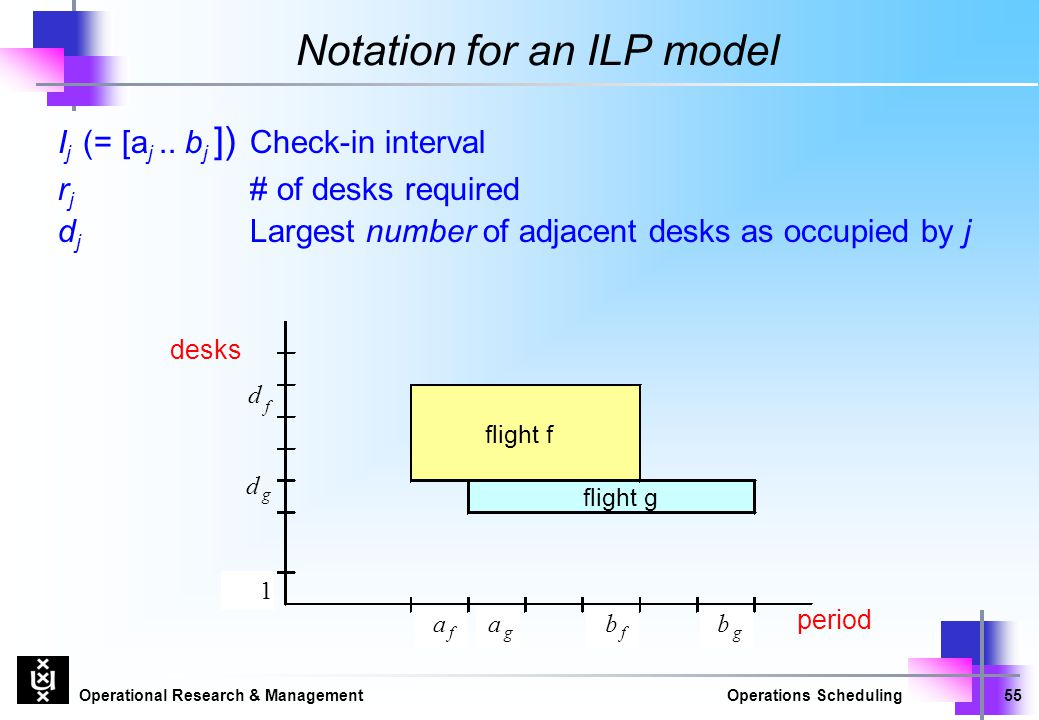 Notation for an ILP model