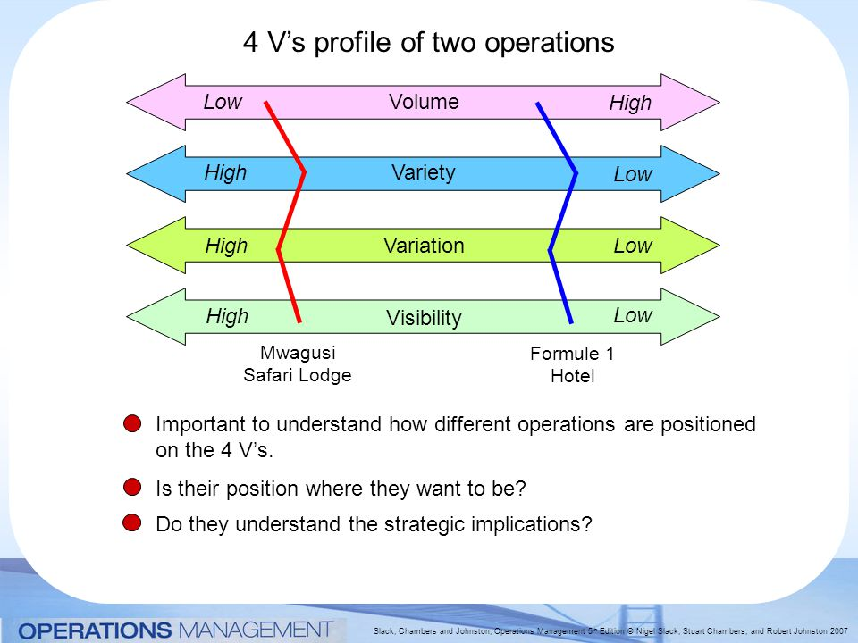 4 V's profile of two operations