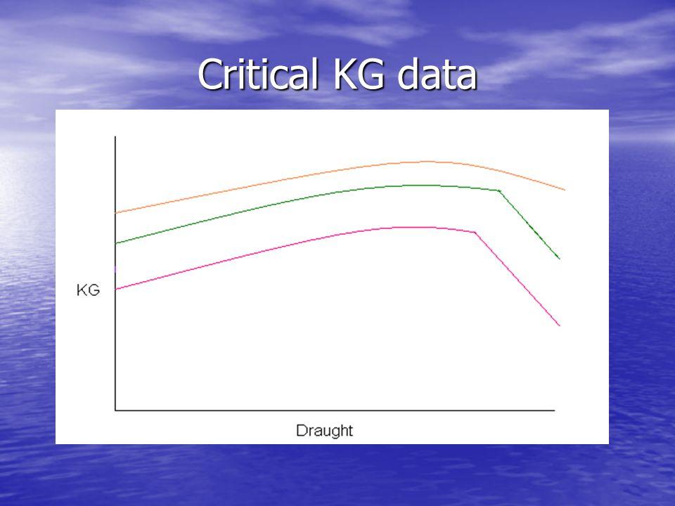 Critical KG data