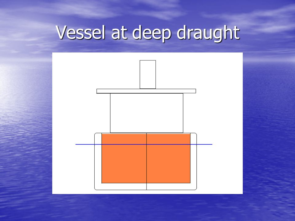 Vessel at deep draught Considering the effect of initial draught, or local trim, on damage outcome for a deep condition.