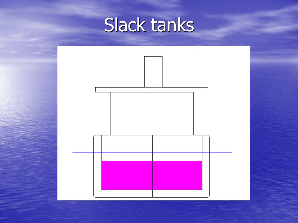Slack tanks When we consider the same damage case with partially full (slack) tanks, the opposite effect will tend to occur.