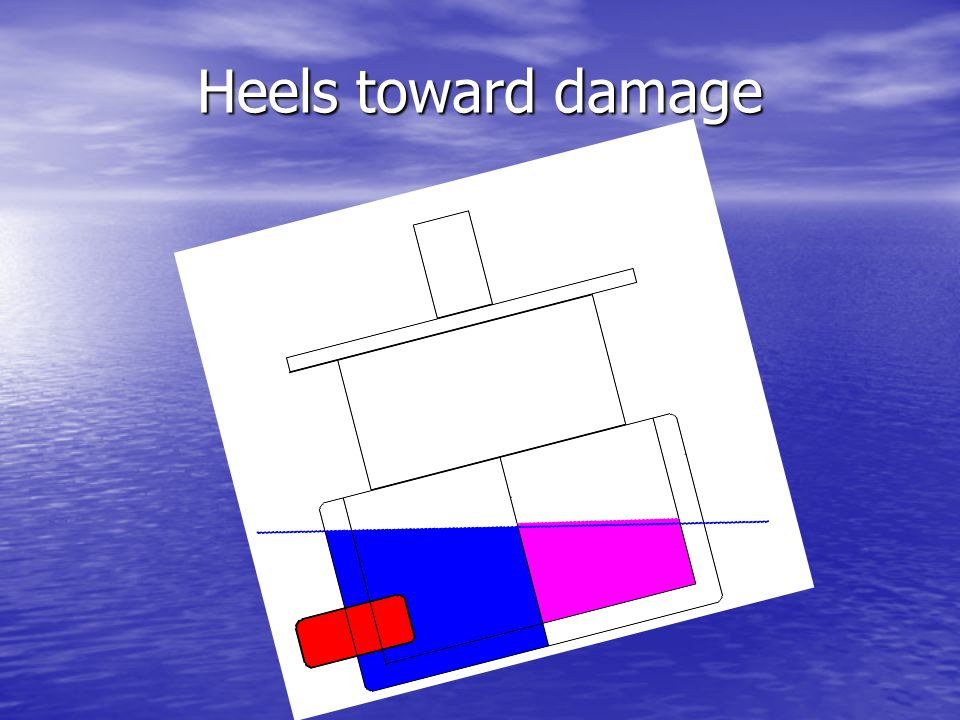 Heels toward damage Flood water mass will tend to exceed mass of lost cargo.