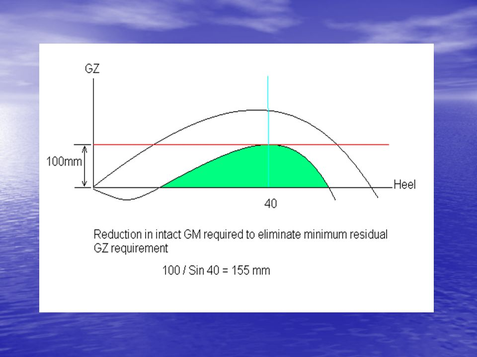 The sensitivity of approved cargo loading conditions to minor variations in cargo SG can be demonstrated if one considers a residual stability curve (indicated green) that meets the minimum requirement for residual GZ of 100mm.