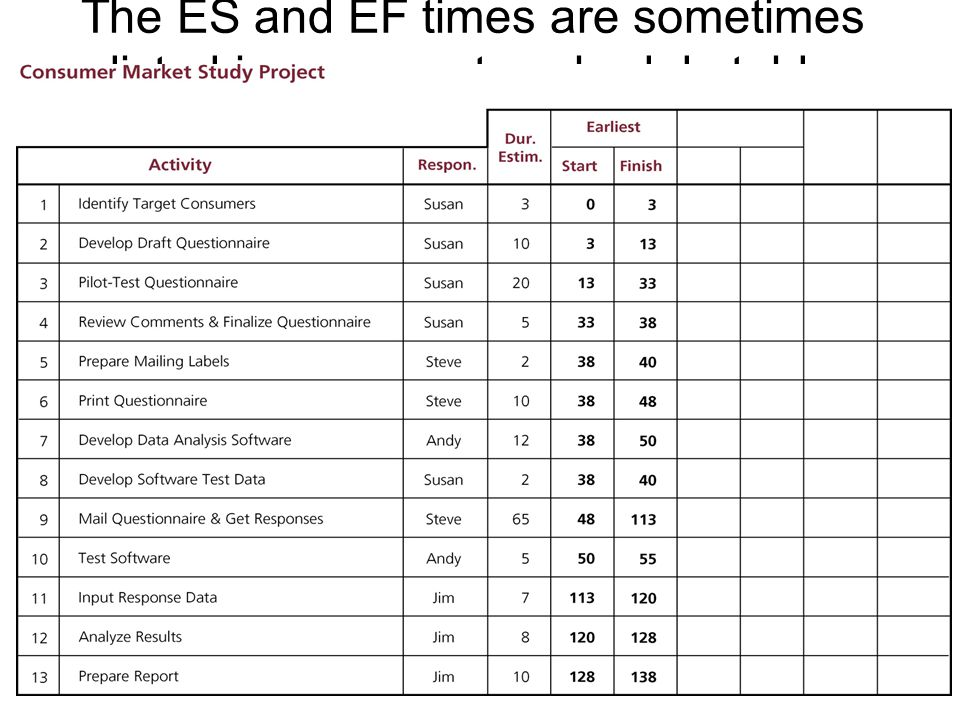 The ES and EF times are sometimes listed in a separate schedule table