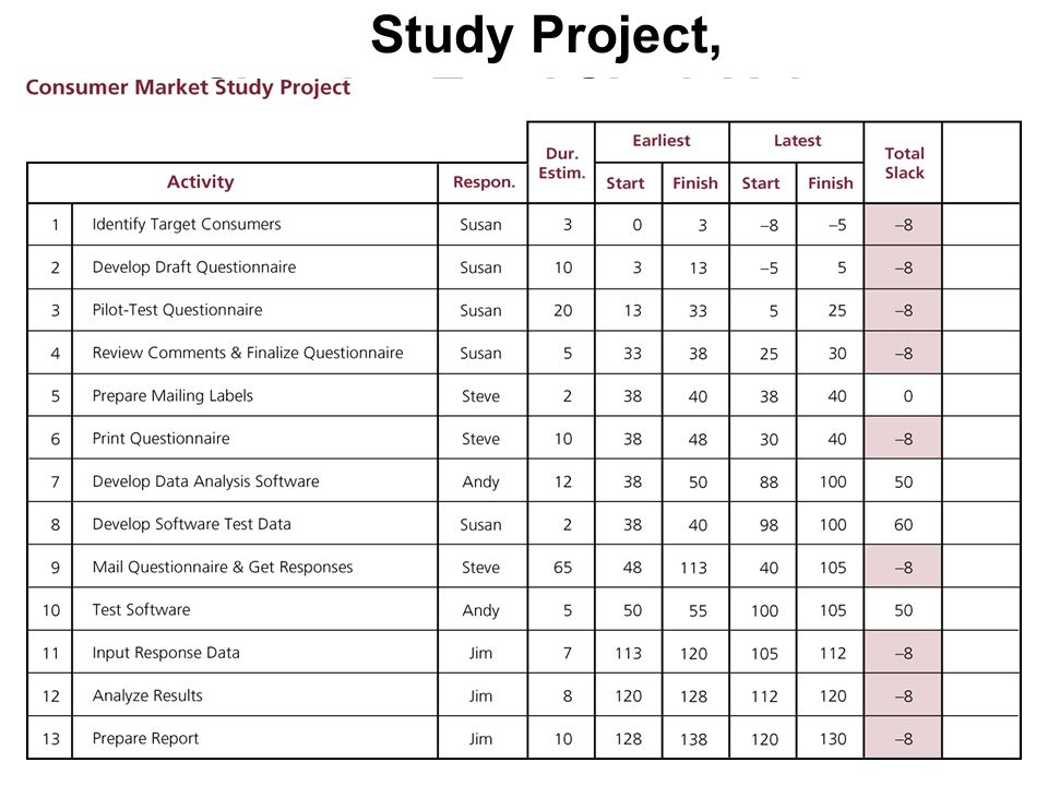 Schedule for Consumer Market Study Project, Showing Total Slack Values