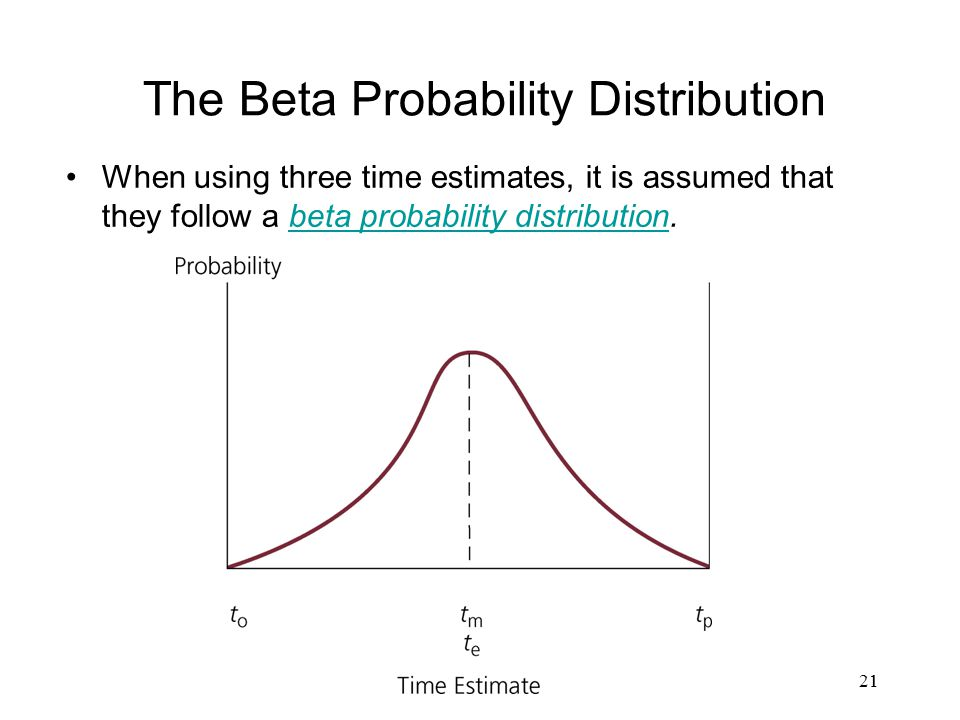 The Beta Probability Distribution