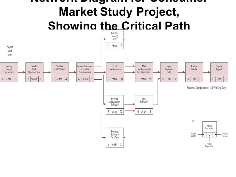 Network Diagram for Consumer Market Study Project, Showing the Critical Path