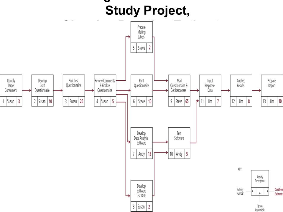 Network Diagram for Consumer Market Study Project, Showing Duration Estimates