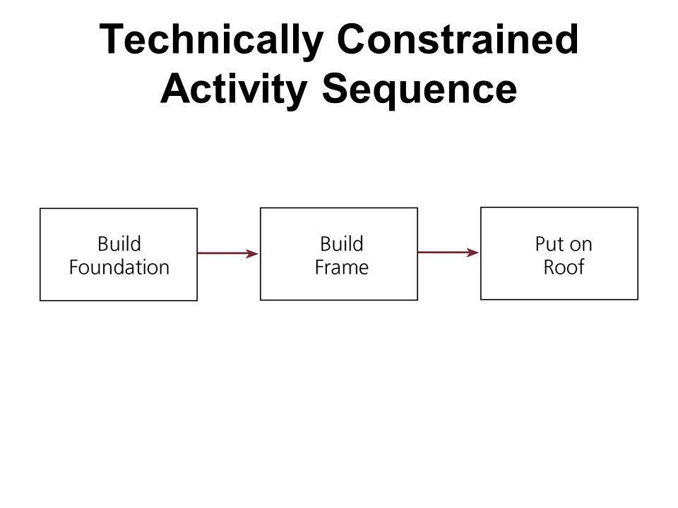Technically Constrained Activity Sequence
