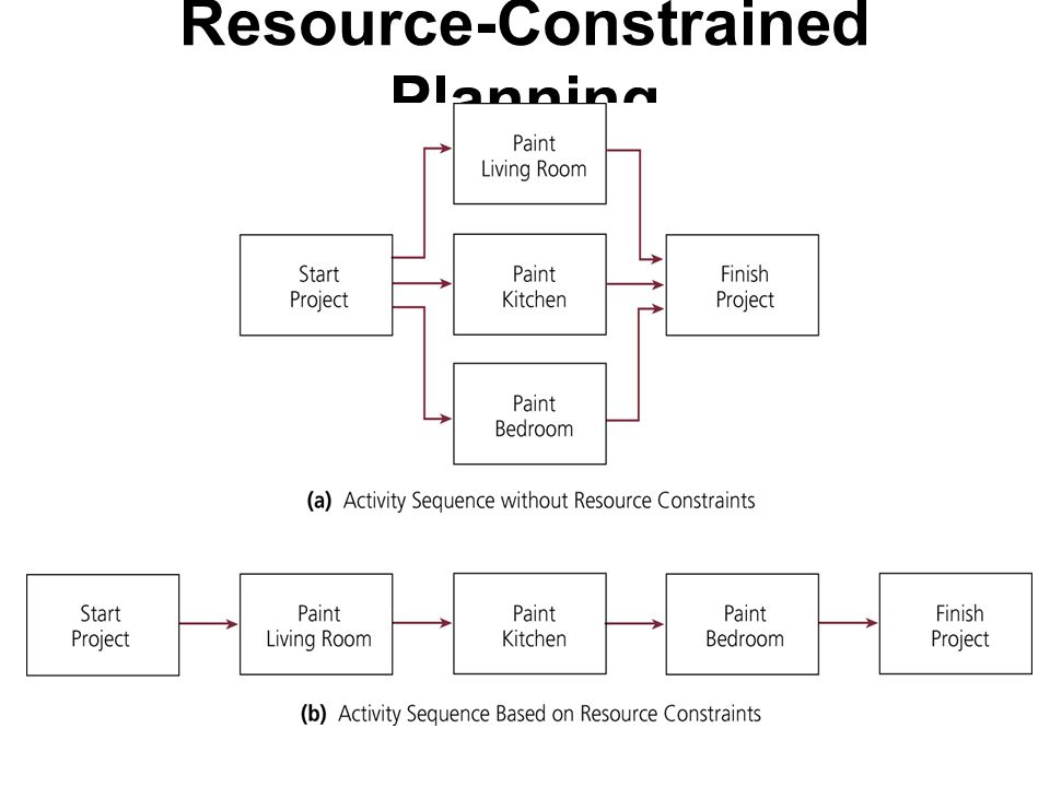 Resource-Constrained Planning