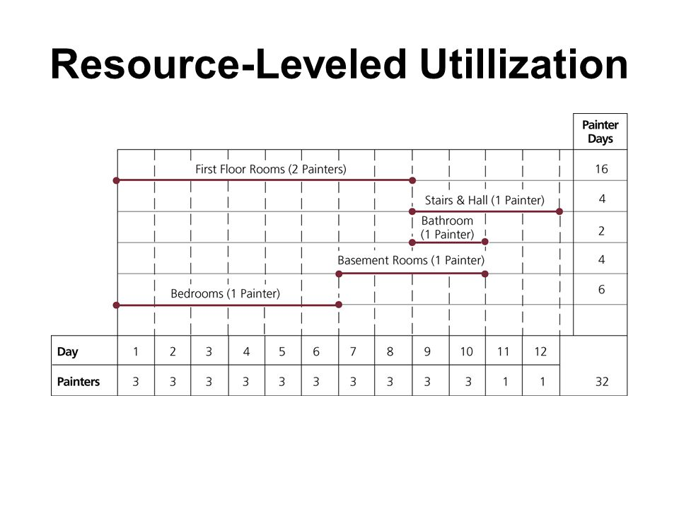 Resource-Leveled Utillization