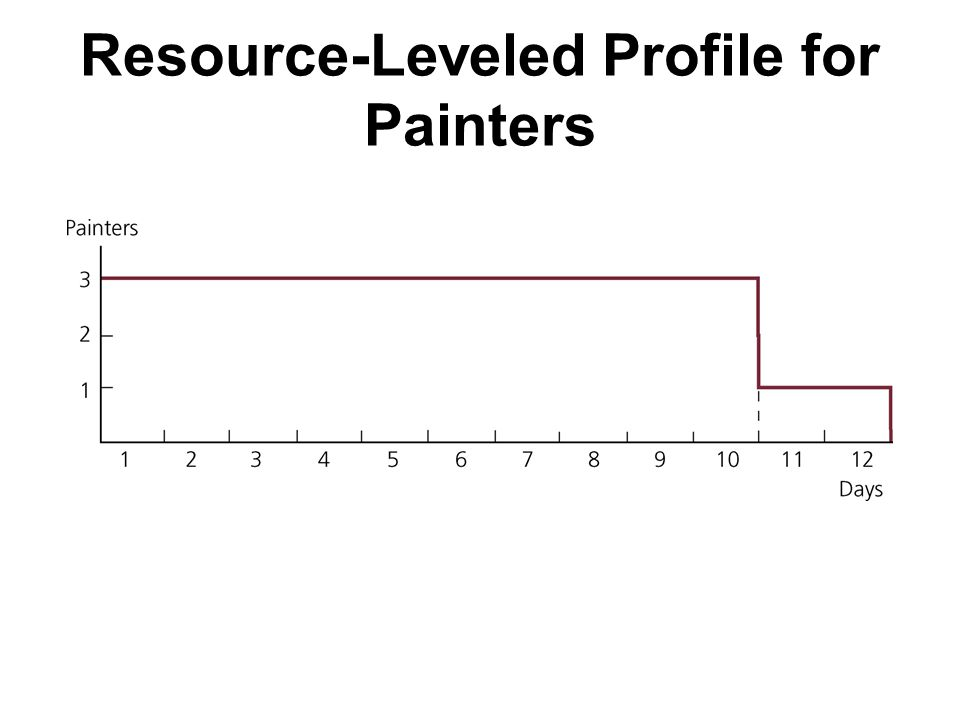 Resource-Leveled Profile for Painters