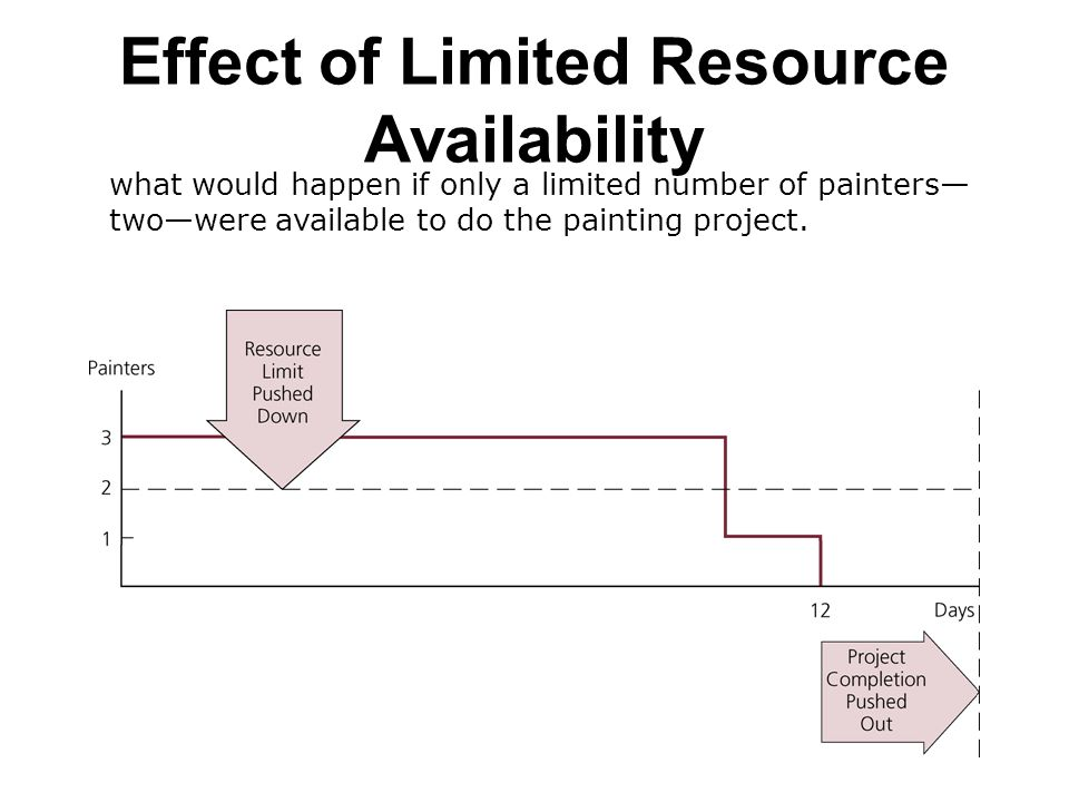 Effect of Limited Resource Availability