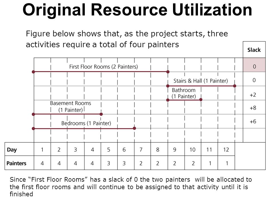 Original Resource Utilization