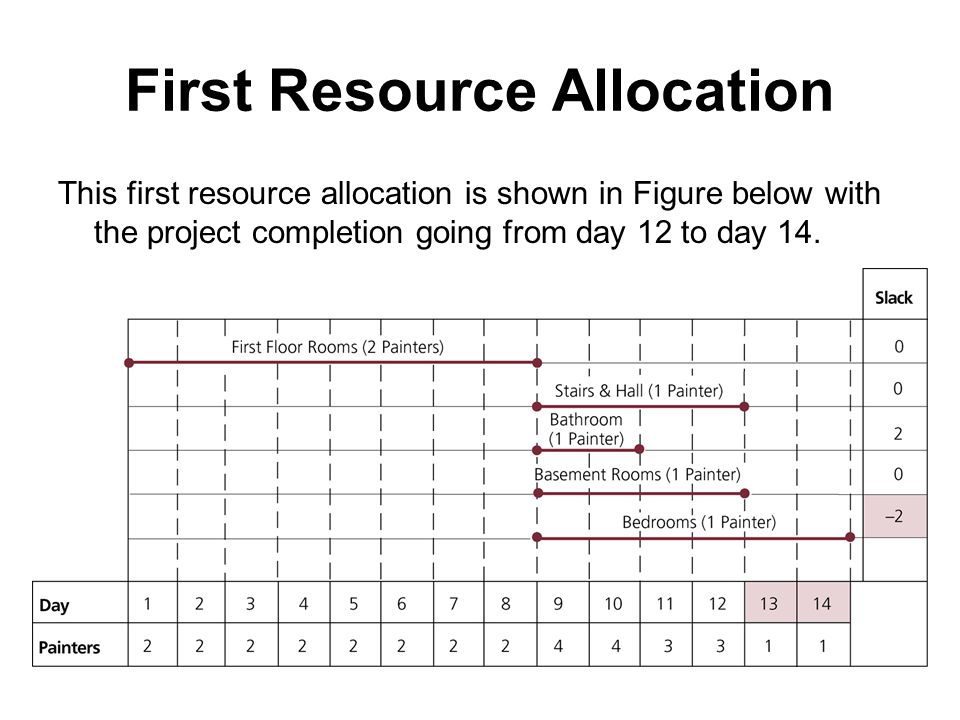 First Resource Allocation