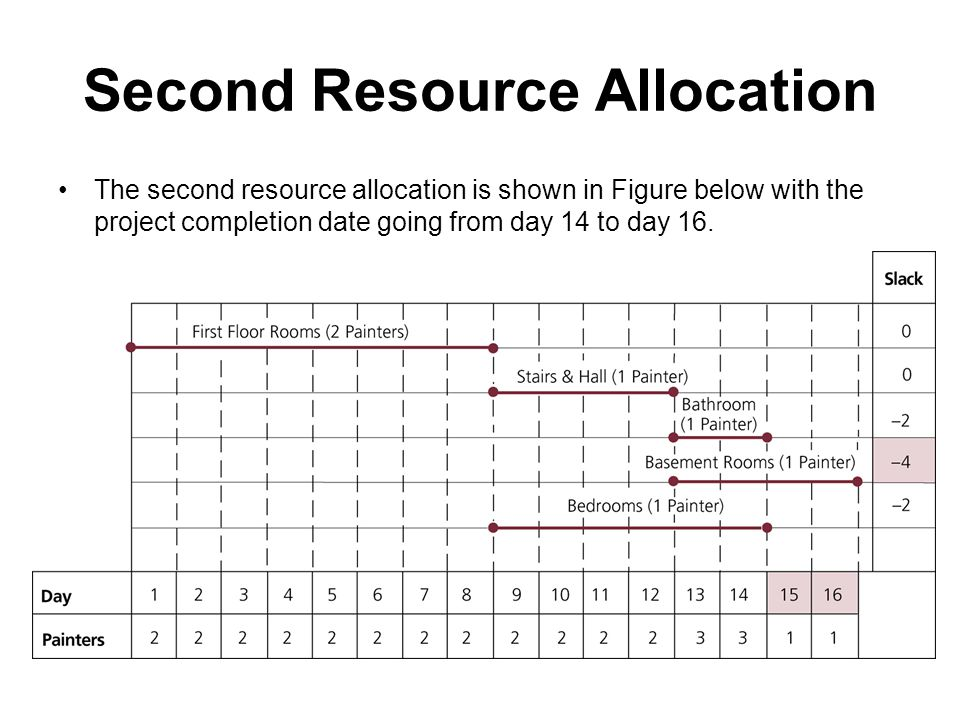 Second Resource Allocation
