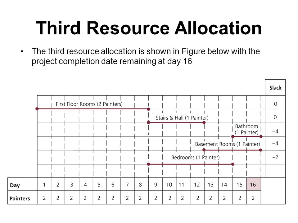 Third Resource Allocation