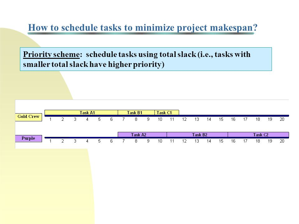 How to schedule tasks to minimize project makespan