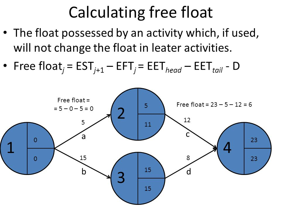 Calculating free float