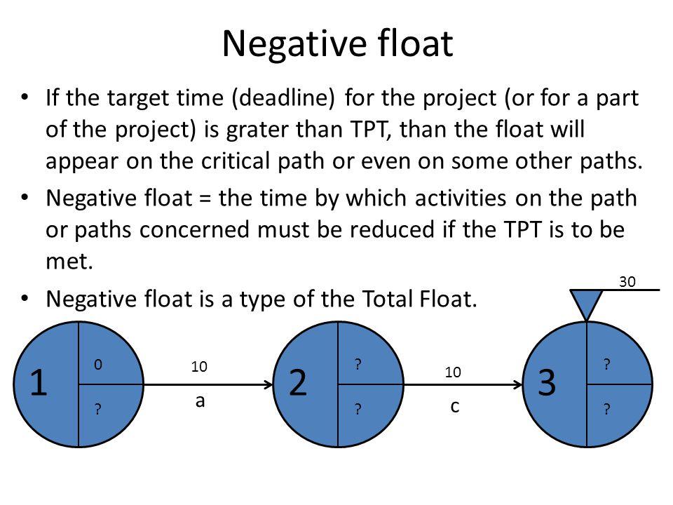 Negative float