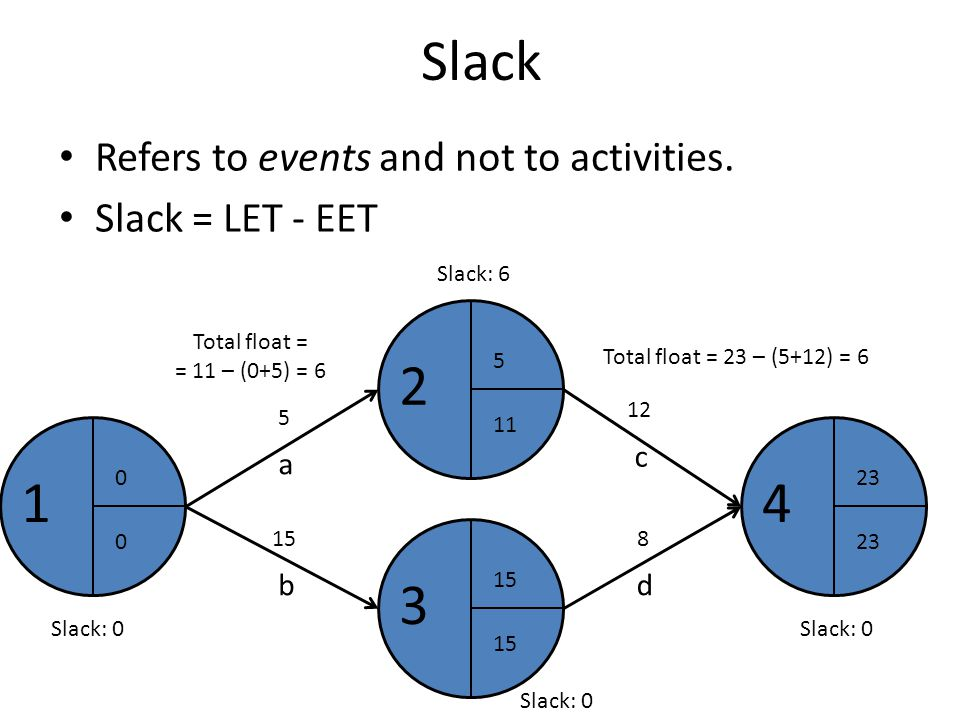Slack 2 1 4 3 Refers to events and not to activities.