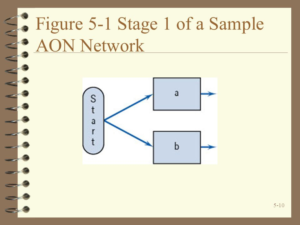 Figure 5-1 Stage 1 of a Sample AON Network