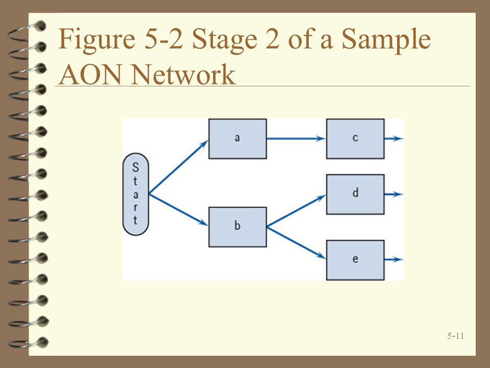 Figure 5-2 Stage 2 of a Sample AON Network