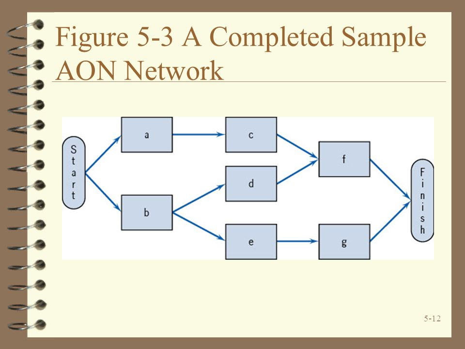 Figure 5-3 A Completed Sample AON Network